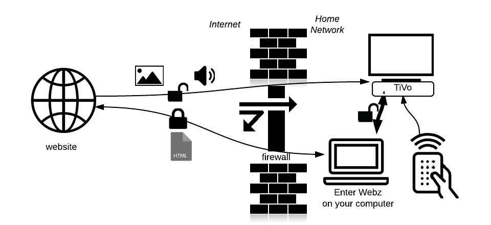 Enter Webz home network Diagram