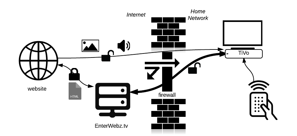 Enter Webz Network Diagram